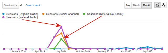 The difference between Referral and non-social Referral Traffic-Graph-Arrows