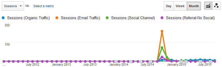 Only a small amount of organic traffic emerged from this post.