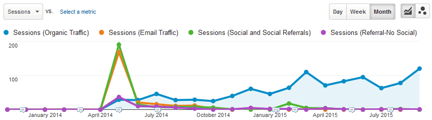 Google analytics graph of traffic for blog post