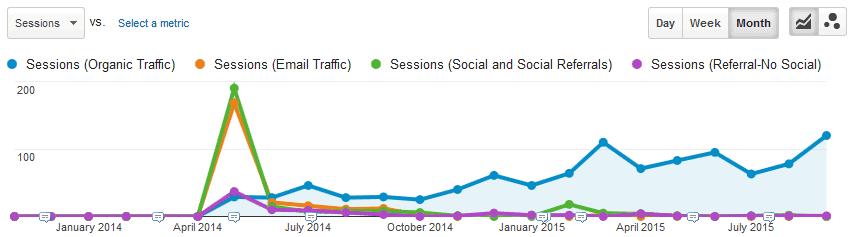 Google analytics graph of traffic for blog post