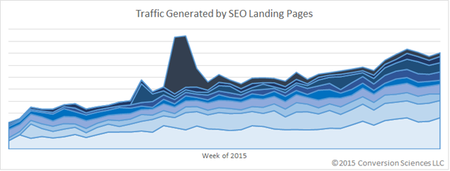 A bunch of landing pages with relatively slow individual growth can add up to some serious overall traffic.