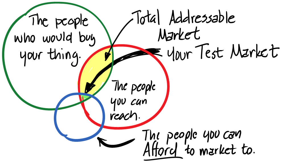 The testable market is defined by your ability to reach your addressible market.