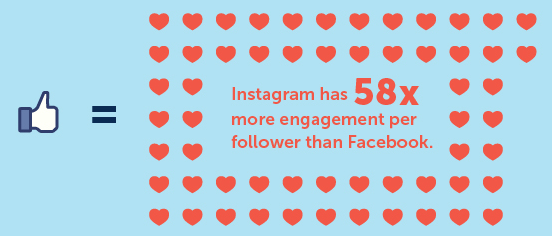 People actually really like interacting with brands on Instagram