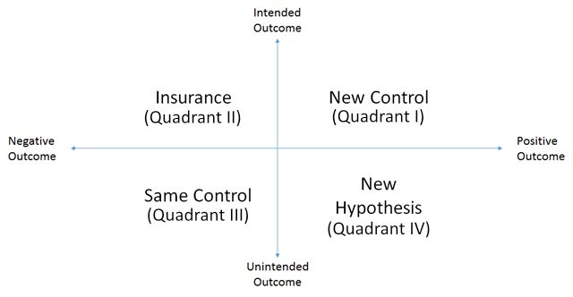 Map of possible outcomes from hypotheses