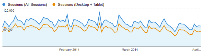 Graph from Google Analytics showing two datasets that appear to correlate.