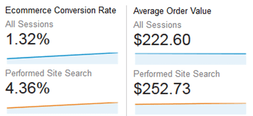 """This report shows that """"users"""" who use the site search function on a site buy more often and make bigger purchases when they buy."""