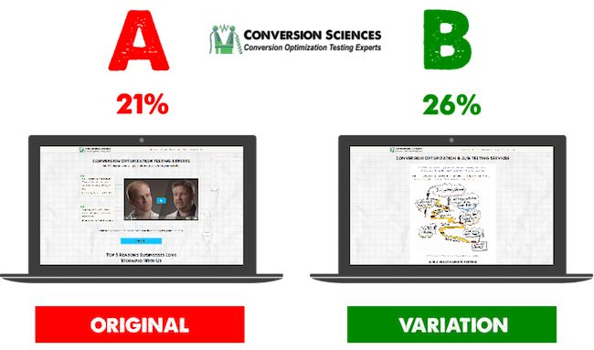 What Is a Split Test? How does ab testing work? Who should run AB tests? Discover the Conversion Scientists' secrets to AB testing.