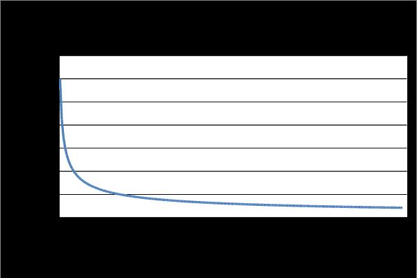 AB testing statistics made simple: standard error of 10% sample size.