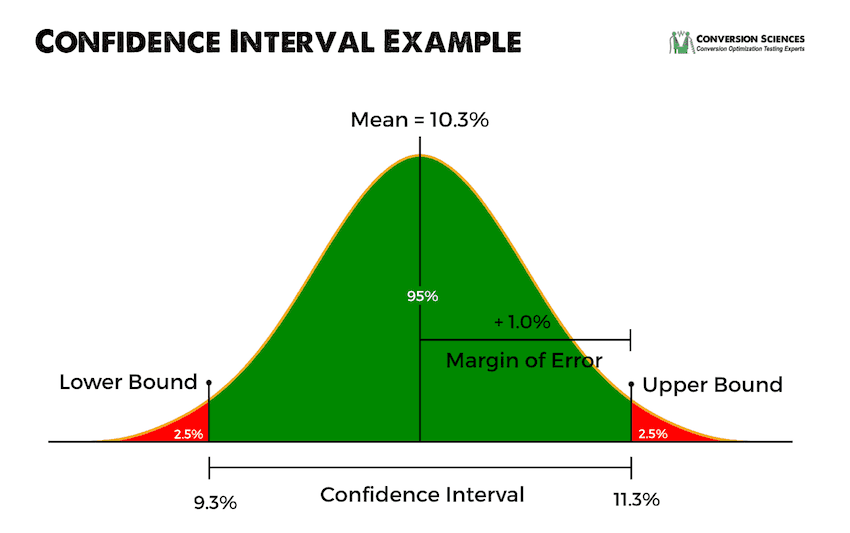 Confidence interval example   A/B Testing Statistics