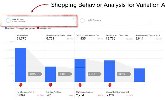 Example of Google Analytics ecommerce report for AB test variation.