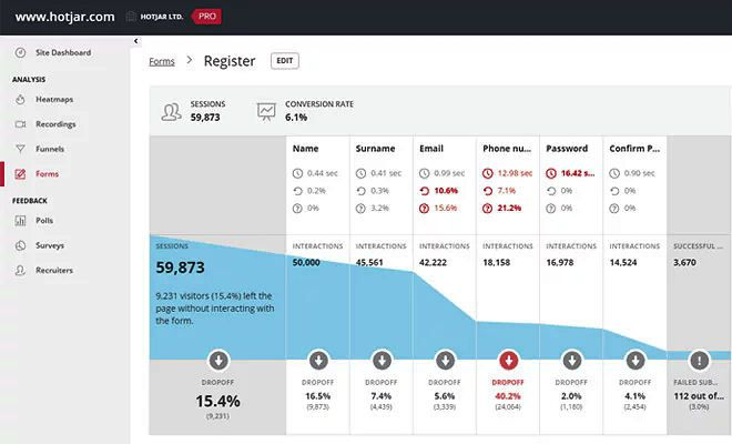 Hotjar offers heatmap reports, session recordings, polls, surveys and more