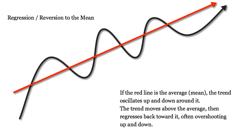 Regression toward the mean is the phenomenon that if a variable is extreme on its first measurement, it will tend to be closer to the average on its second measurement.