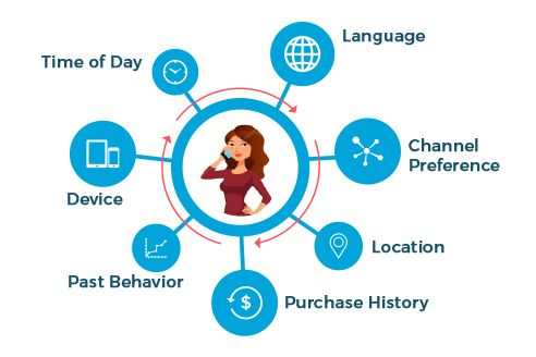 Factors that influence context: Time of Day, Language, Channel Preference, Device, Past Behavior, Purchase History, and Location.