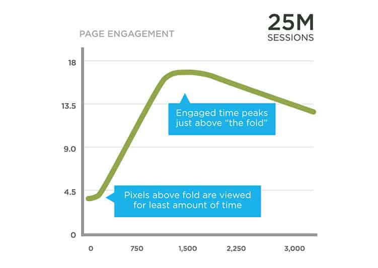 Most engagement happens right at the fold or just below it.