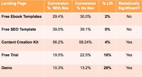 Results of landing page AB test in which navigation hurt conversion rate