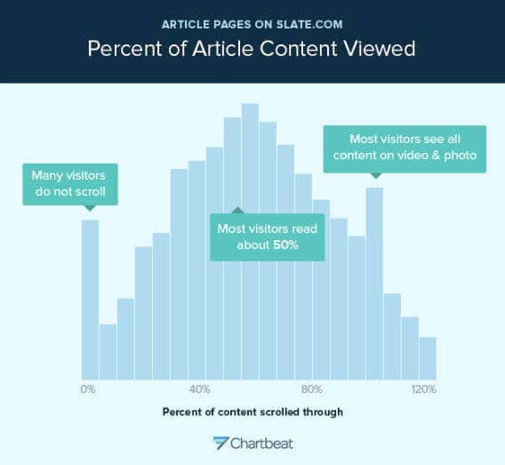 Percent of article content viewed. Landing page best practices.