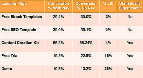 Landing page AB test results: navigation hurt conversion rates.