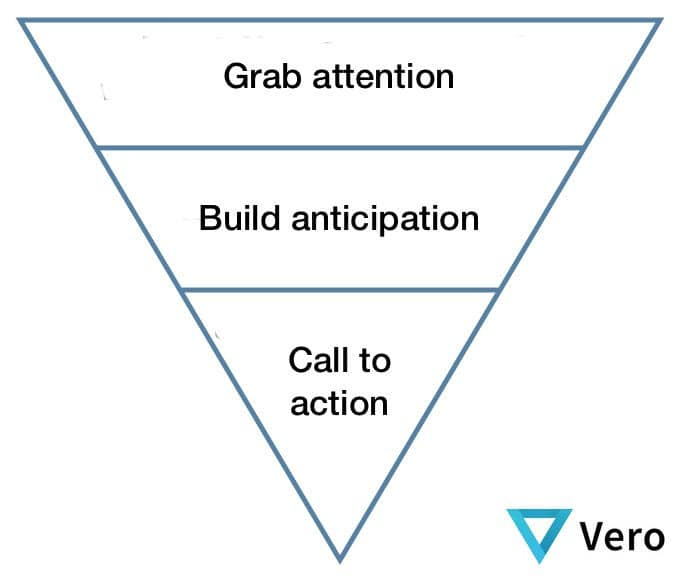 Landing page best practices: the inverted funnel for conversion optimization.