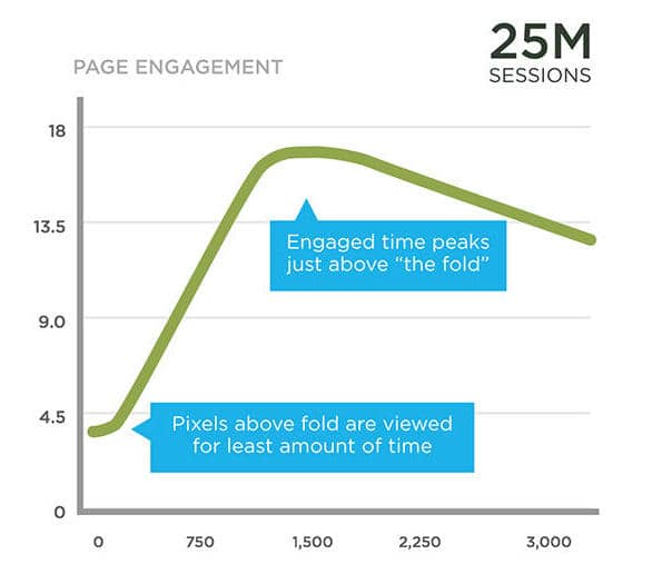 Landing pages best practices: most engagement happens at the fold or just below it