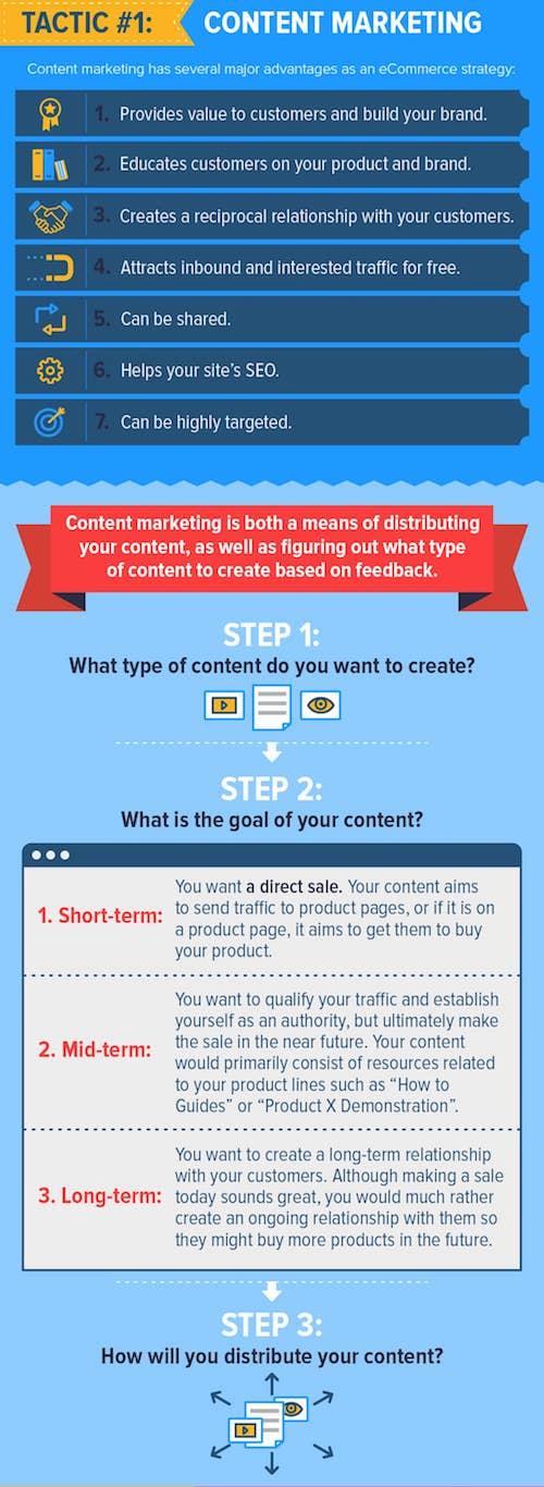 Ecommerce marketing strategies that work: content marketing.