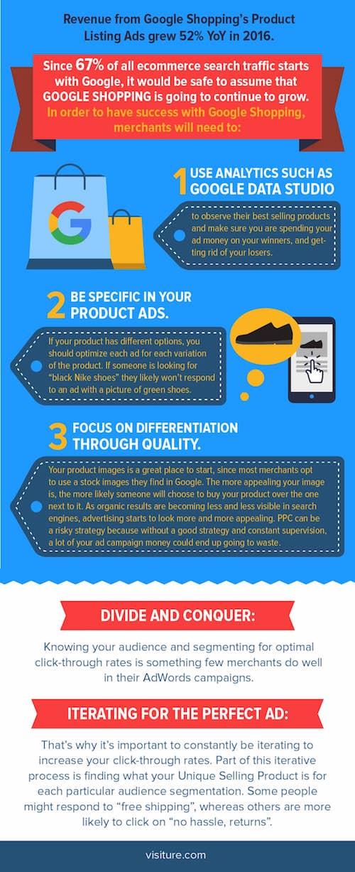ecommerce marketing strategies - google ads