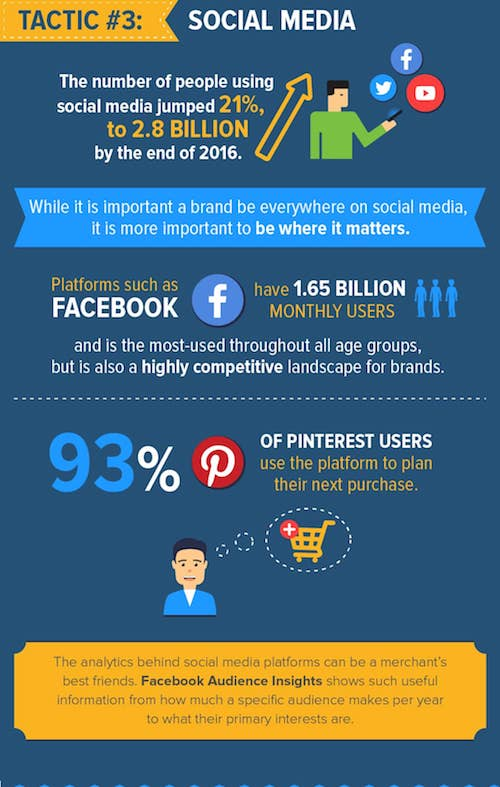 ecommerce marketing tactics working today - social media