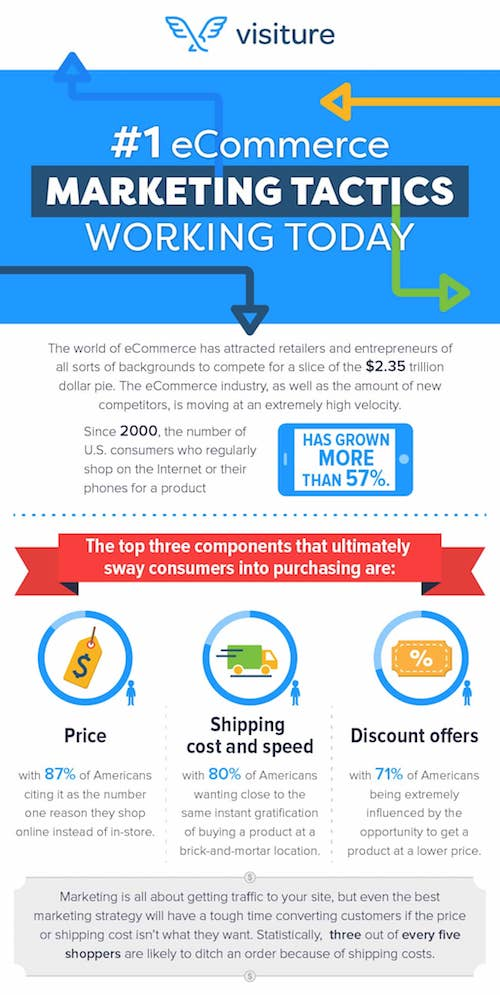 Number 1 ecommerce marketing tactics working today: top 3 components