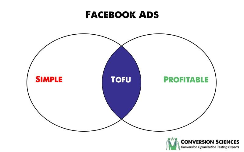 Facebook Ads guide – Simplified.