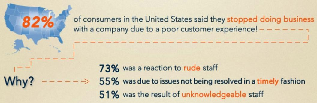 Customer service is key to increasing customer retention. 82% of consumers in the US said that they stopped doing business with a company due to poor customer experience.