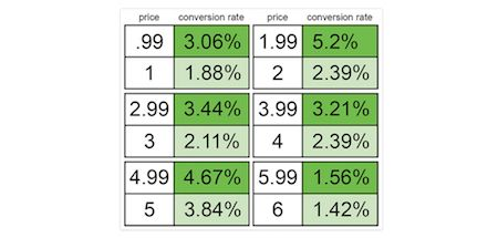 Utilize charm pricing to increase pricing page conversions.