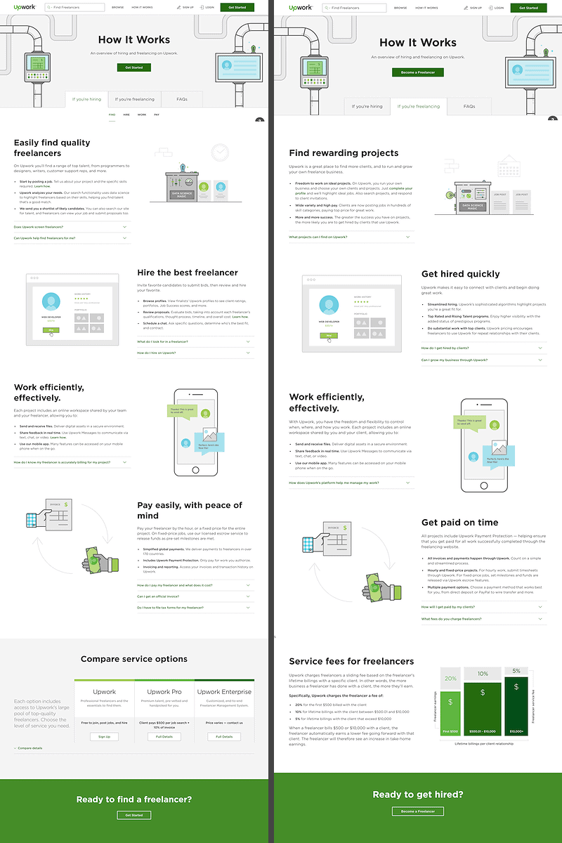 Upwork optimized each of these pages for different buyer intent.