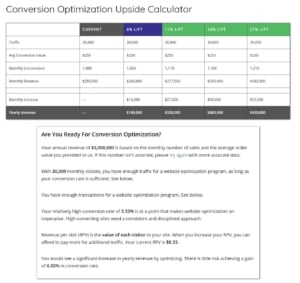 The Conversion ROI Calculator