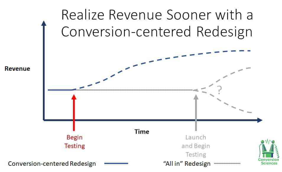 Realize revenue sooner with Conversion-Centered Website Redesign | Top Website Conversion Optimization Agency