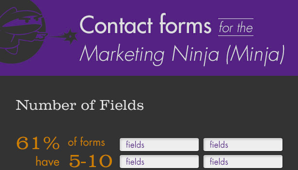 Contact forms for the marketing Ninja