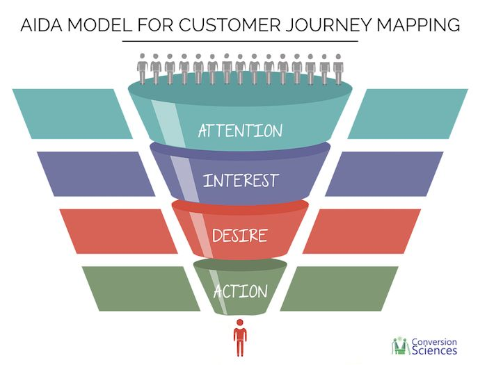 AIDA model applied to customer journey mapping.