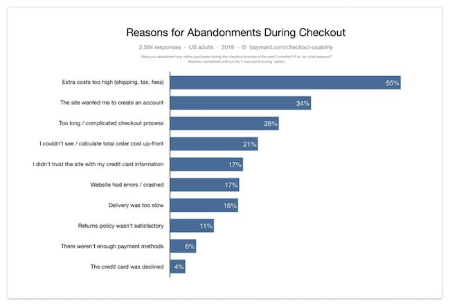 "If we ignore the segment of visitors that are ""just browsing"", and look at the remaining reasons for abandonments, we get the above distribution. Source: Baymard Institute cart abandonment rate statistics."