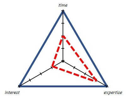 Triangle map graph showing high expertise and low time or interest.
