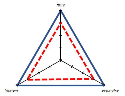 Triangle map graph showing lots of time, interest and expertise.
