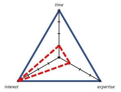 Triangle map graph showing high interest and low time or expertise.