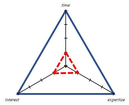 Triangle map graph showing little time, interest or expertise.