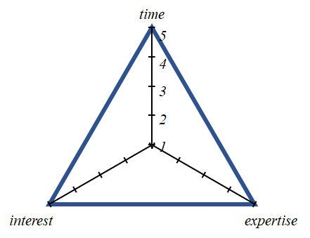 Triangle graph that shows time, interest, and expertise.