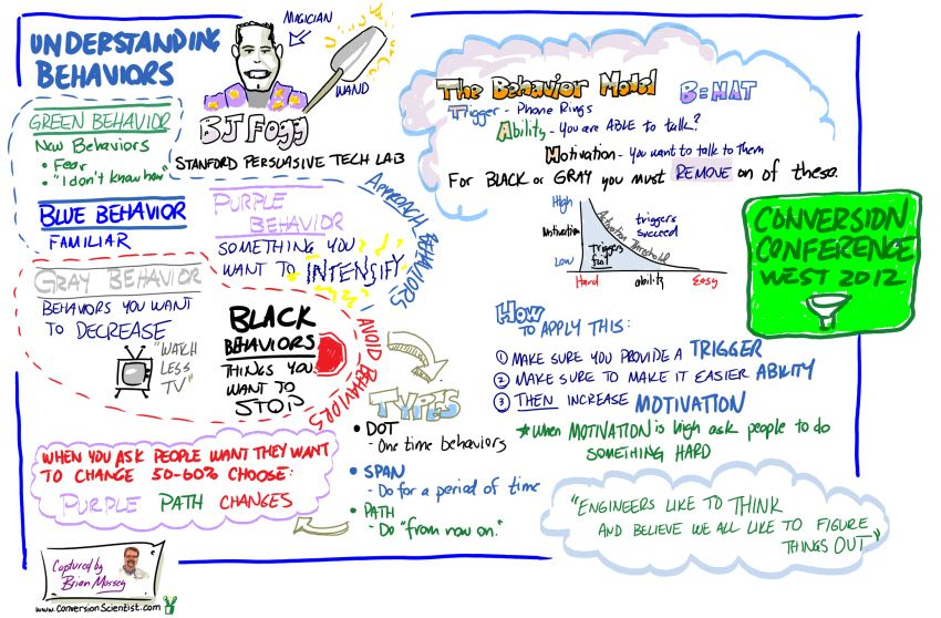 Maybe the best behavioral design framework for your website is the same one that you can use to change your personal habits. Sketch of BJ Fogg presentation at conversion conference 2012