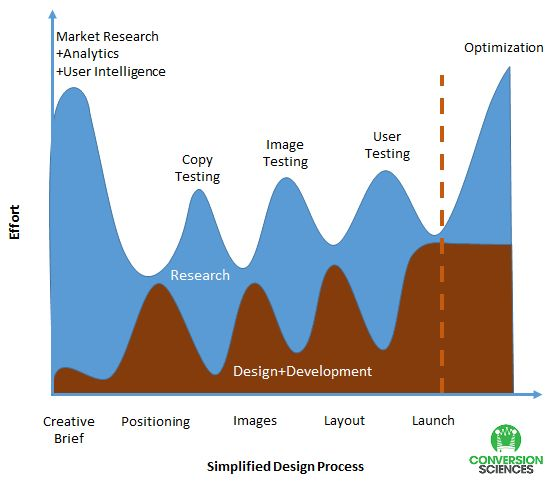 Graph of the new way to do website redesigns which has more research