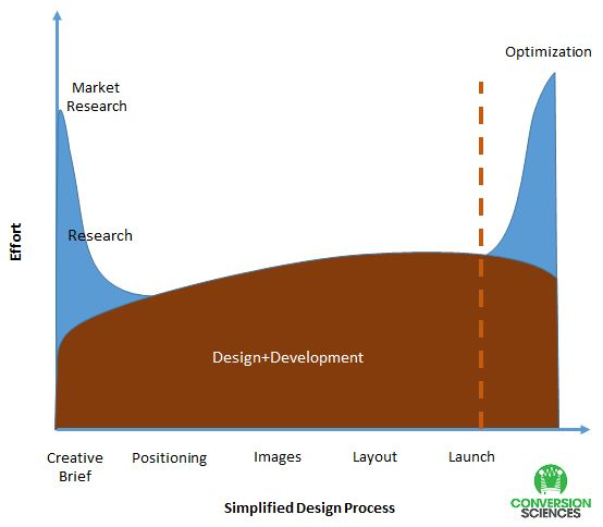 Graph showing the mix of research and design when redesigning a website