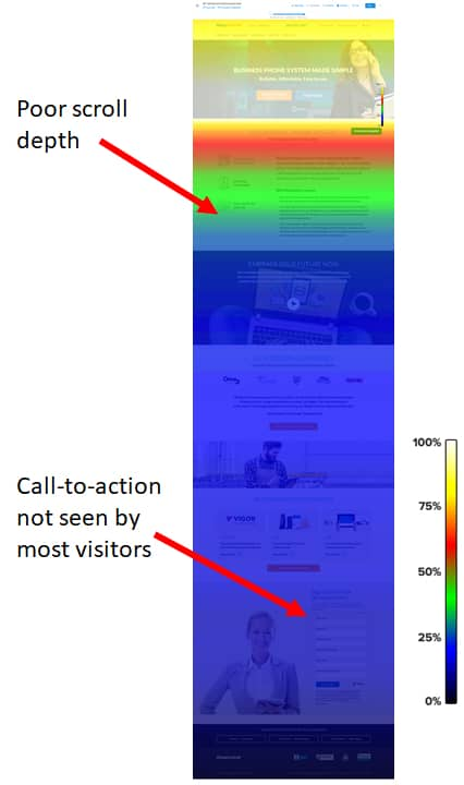 Google Ads not converting? If visitors aren't scrolling down your landing page, it may not be a good match for your ad.