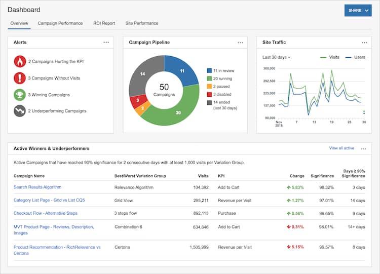 AB testing software SiteSpect screenshot. AB testing tools 2021.