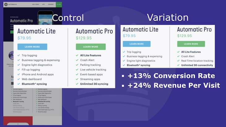 After A/B testing, we saw a 13% increase in conversion rate by removing information from the page.