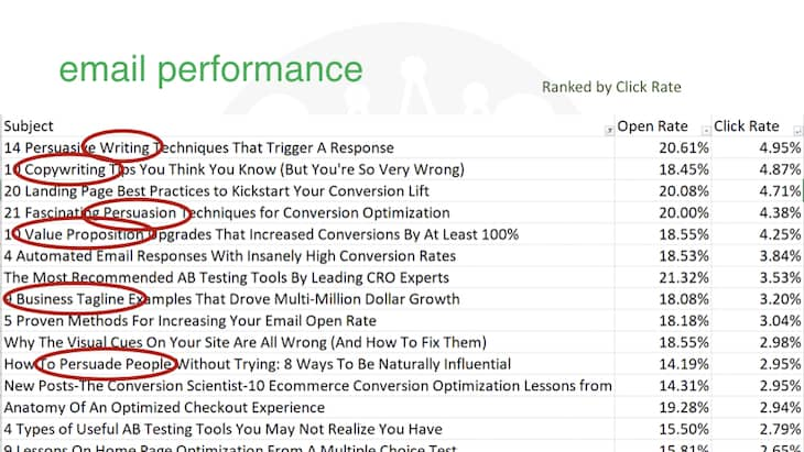 Previous email campaigns data: email subject performance.