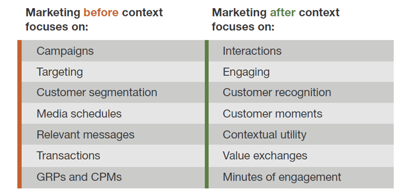 How context changes marketing.