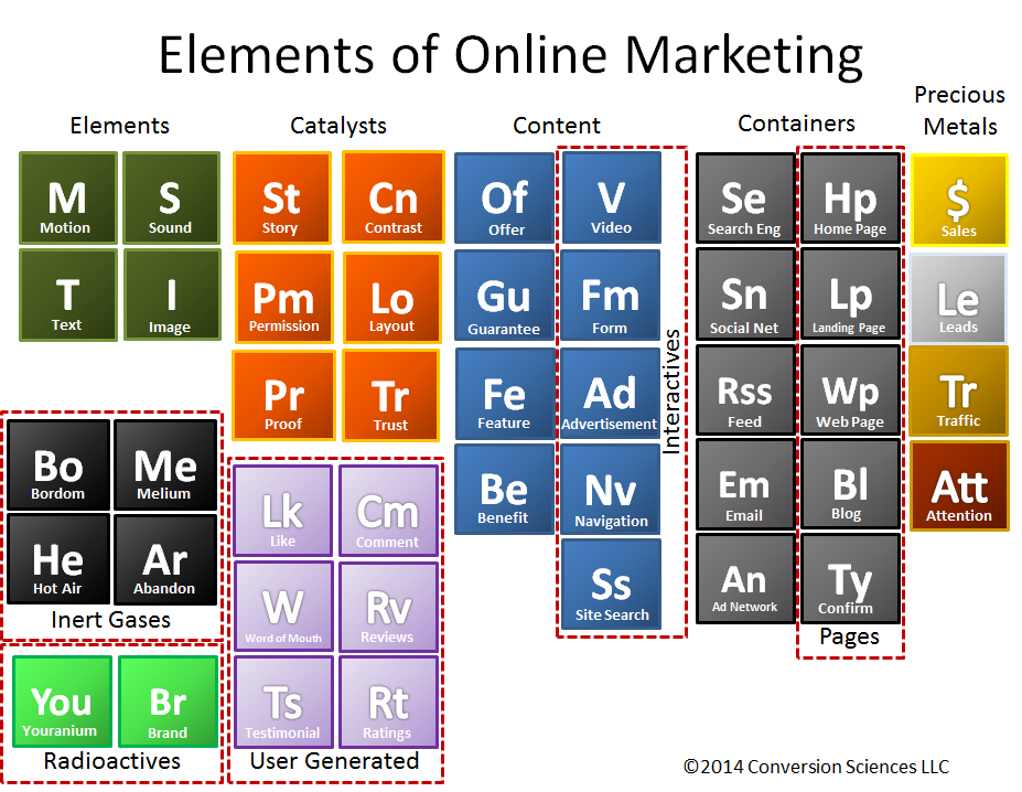 An insiders view on visual marketing get your own gimmick periodic table of online elements urtaz Choice Image